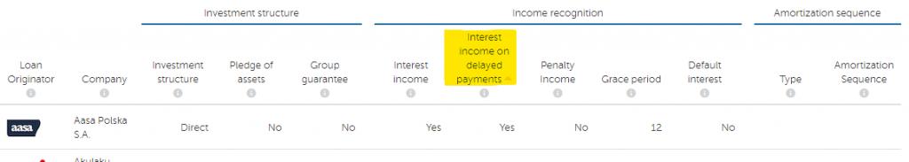 Mintos loan originators sorted by payments on delay