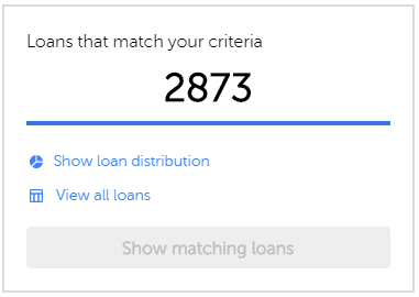 Number of loans